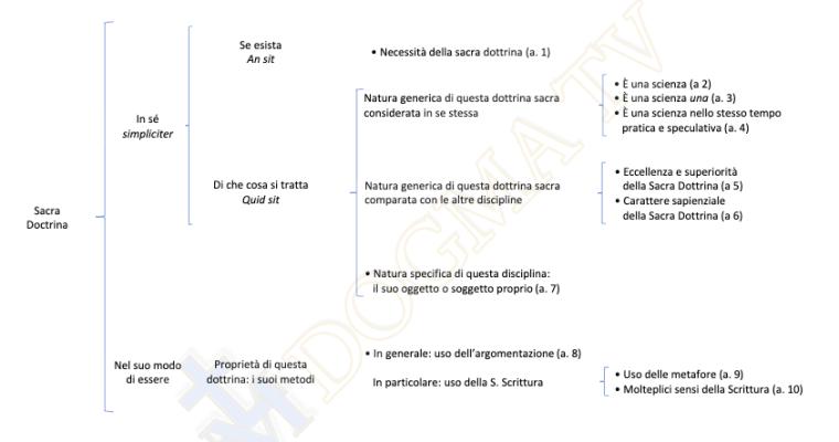 Schema di Summa Theologiae Iª q. 1