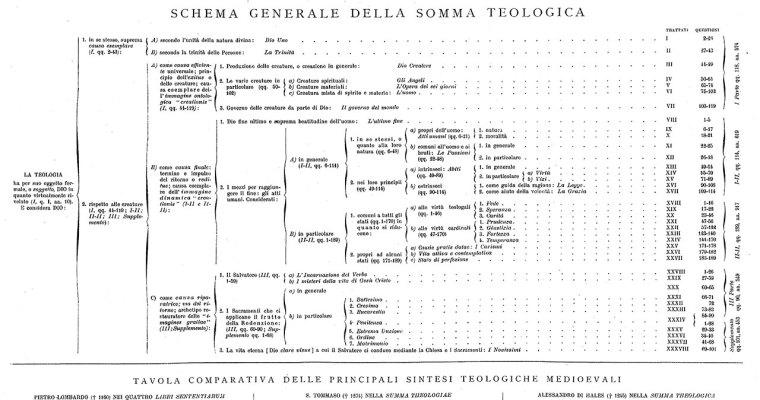 Schema generale della summa teologica