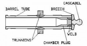 Trunnions on a Howitzer