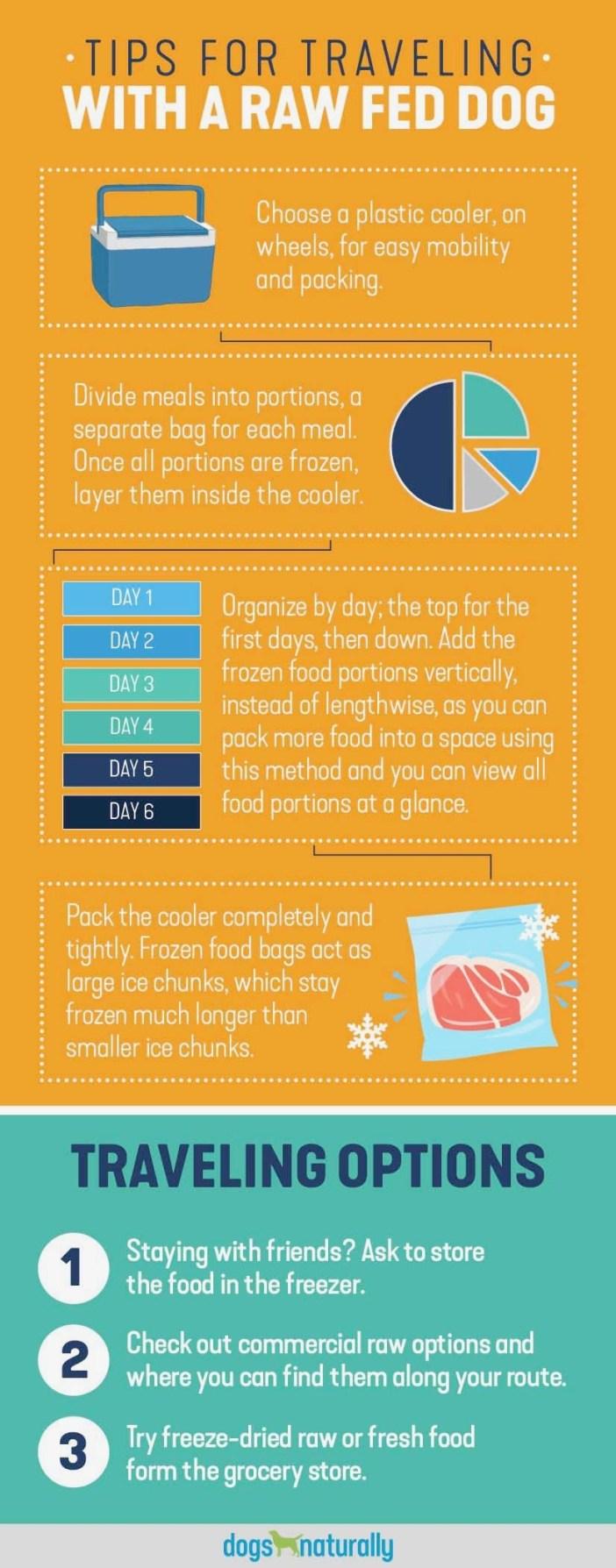 raw dog food travel