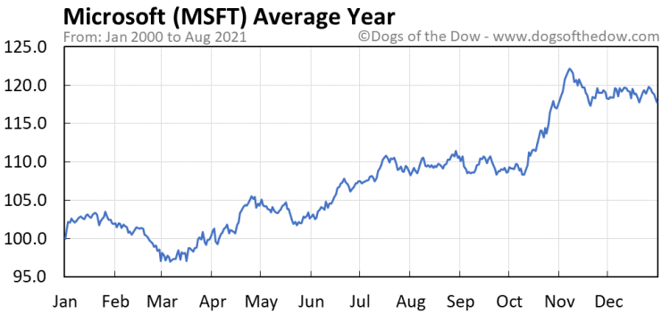 Microsoft Stock Chart Today | MSFT • Dogs of the Dow