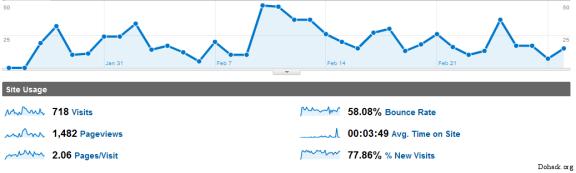 Traffic stats for dohack.org