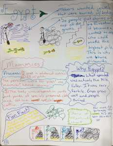 Study notes for Egypt by Ruth Lawton.
