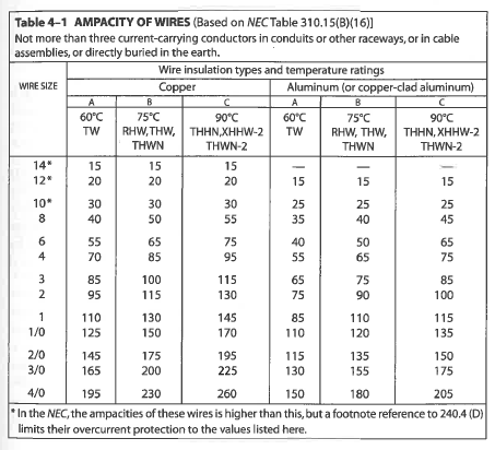 Wire ampacity table thhn image collections wiring table and ampacity chart for thhn wire gallery wiring table and diagram ampacity of thhn wire chart images keyboard keysfo Images