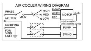 Swamp Cooler only working on low setting  DoItYourself