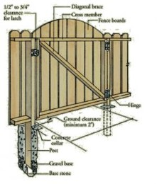 wood fence gates plans