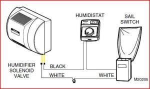 Need help diagnosing Honeywell HE360 humidifier andor