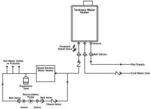 Rinaii Tankless Water Heater  Comparisons (RU75  RU98