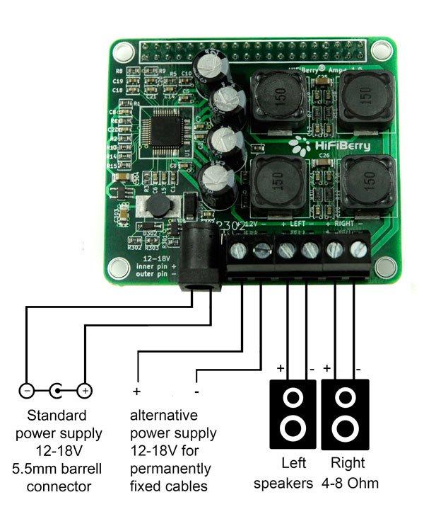 Anschlüsse des HifiBerrys, welcher auf einem Raspberry aufgesteckt werden kann. Als Player ist Volumio installiert.