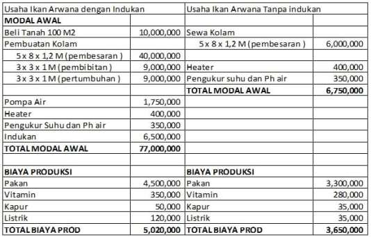 tabel-perhitungan-bisnis-ikan-arwana