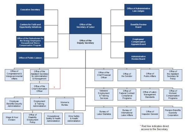 Organizational Chart   U.S. Department of Labor