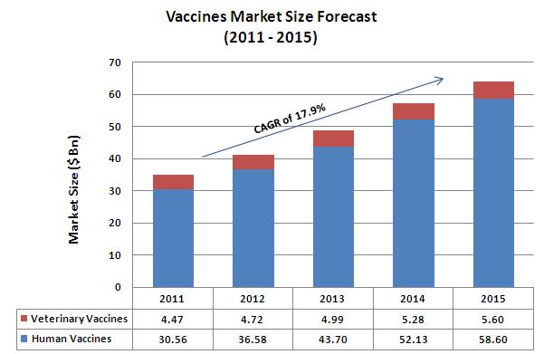 https://i1.wp.com/www.dolcera.com/wiki/images/Vaccines_Market_Size_Forecast1.jpg