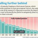 How Low Can A Pension Fund Go?
