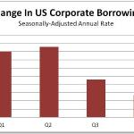 Here We Go Again: Government Ramps Up Borrowing As Private Sector Slows