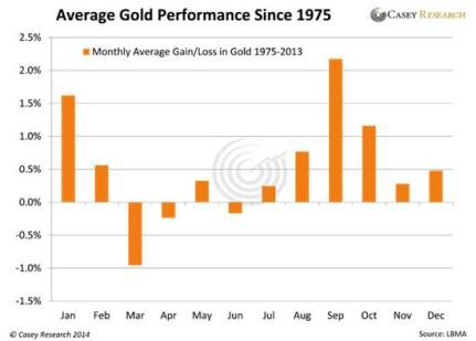 gold average return by month