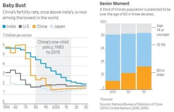 birth rates China India