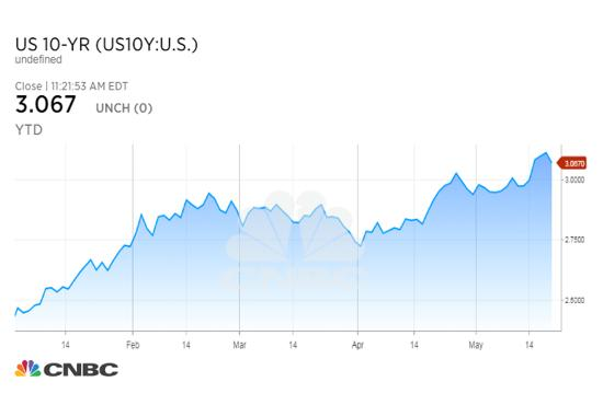 US 10-year treasury yield interest rate