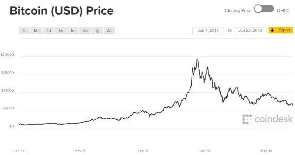 bitcoin 2018 gold bitcoin