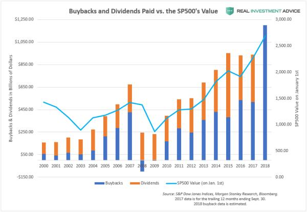 corporate share buybacks
