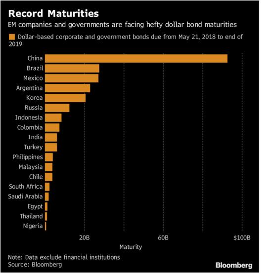 Emerging market debt maturities China currency war