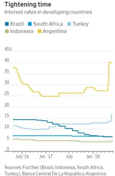 emerging market interest rates