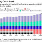 Japan Shows Why — And How — All Fiat Currencies Are Doomed