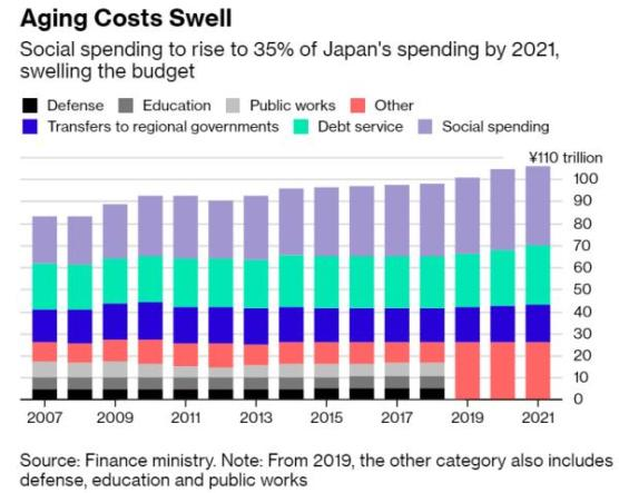 Japan budget fiat currencies are doomed