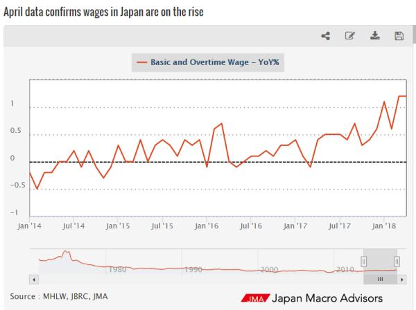 Japan wage growth inflationary expectations