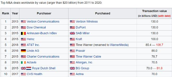 largest mergers Disney