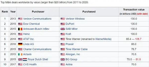 largest mergers Disney