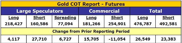 gold COT gold and silver futures