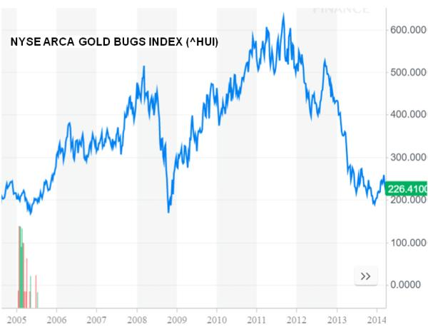 HUI gold mining stocks