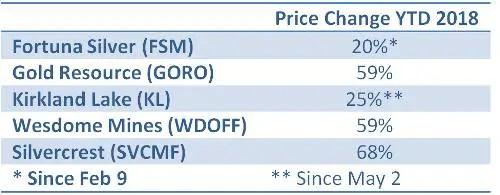 junior miner price moves gold and silver future