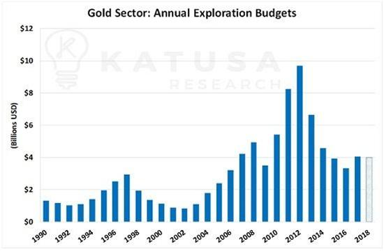 gold exploration budgets junior gold miners