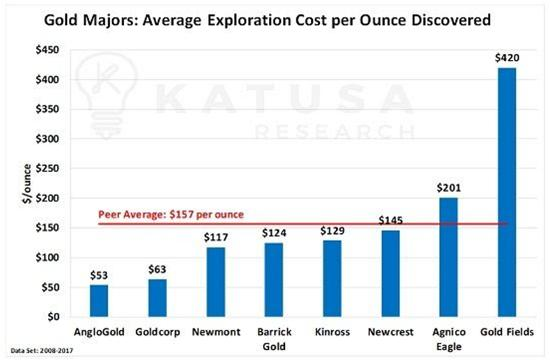 gold exploration cost junior gold miners