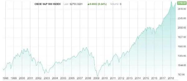 S&P 500 profit margins