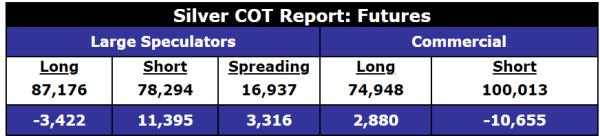silver COT gold and silver futures