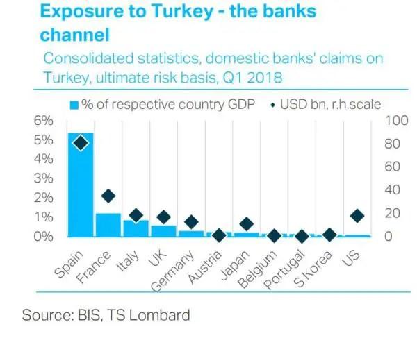 Bank exposure to Turkey external dollar debt