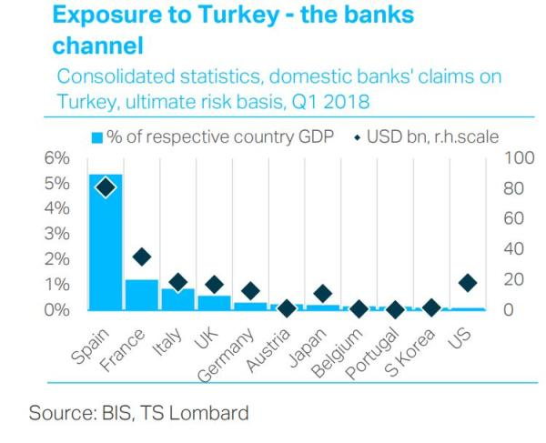 Bank exposure to Turkey external dollar debt