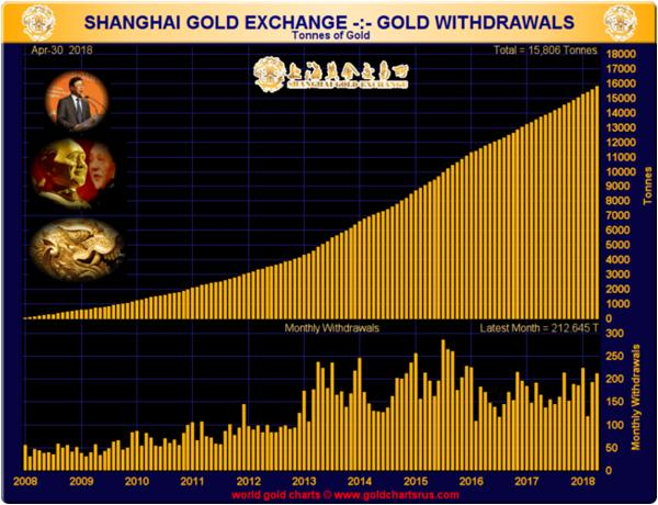 Chinese gold withdrawals from Shanghai gold's price