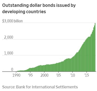 Emerging market bonds external dollar debt