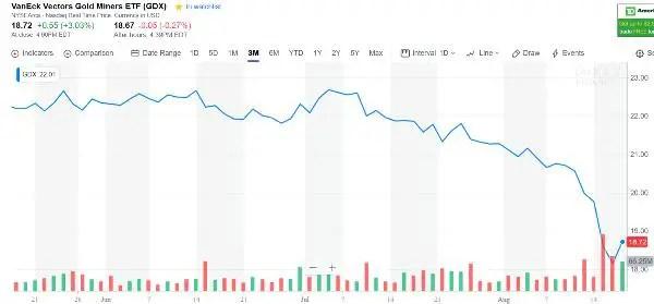 GDX share price speculators