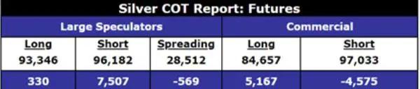 Silver COT report speculators
