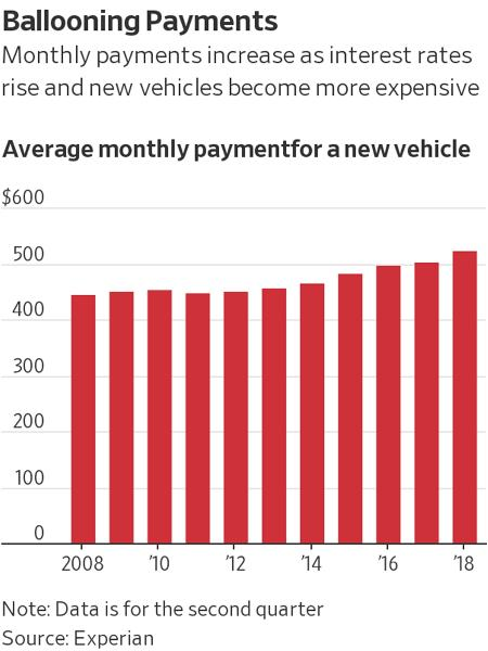 auto payments housing and autos
