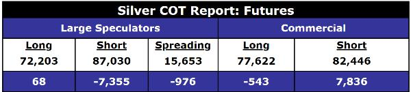 Silver COT gold futures