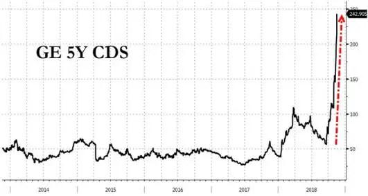 GE credit default swaps
