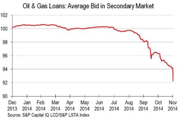 Oil leveraged loans energy junk bonds