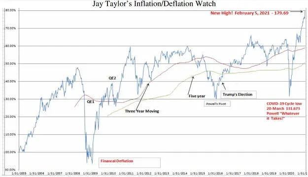 Jay Taylor inflation 10-year Treasury yield