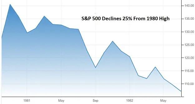 S&P 500 1980 - 1982 10-year Treasury yield