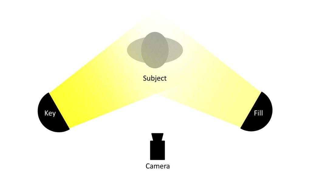 video basic lighting setup